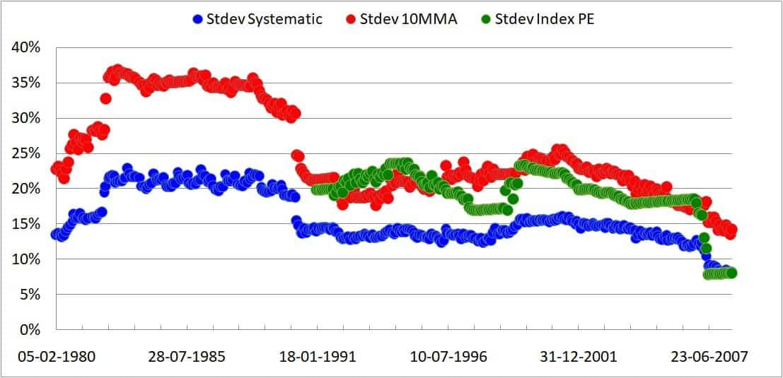 10MMA standard deviation or volatility
