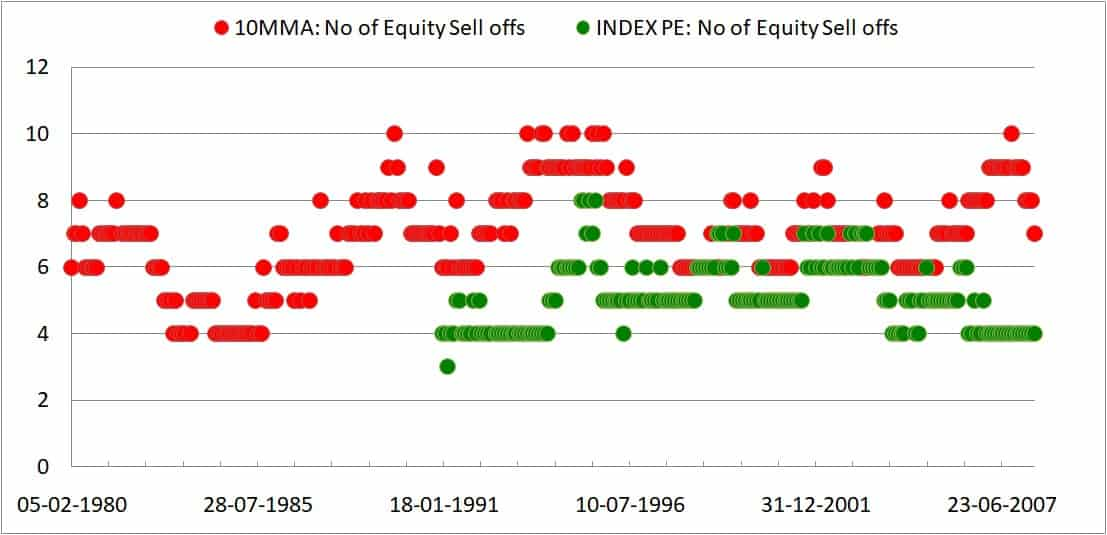 PE 10mma Selloffs - Market Timing With Ten Month Moving Average: Tactical Asset Allocation Backtest Part 2