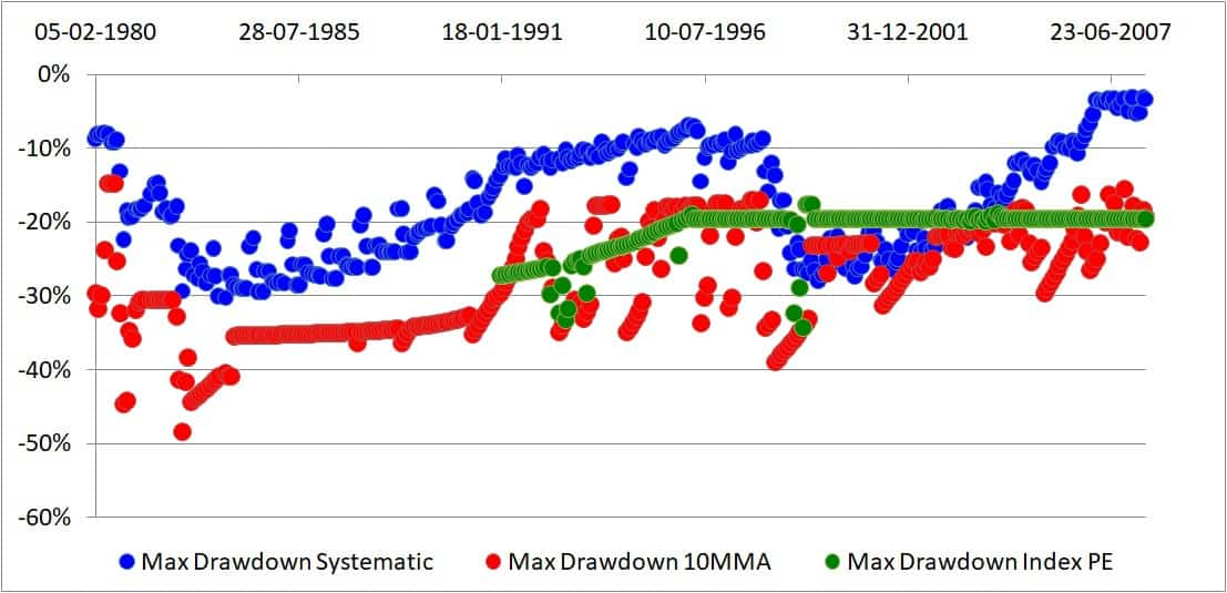 PE 10mma max drawdown - Market Timing With Ten Month Moving Average: Tactical Asset Allocation Backtest Part 2