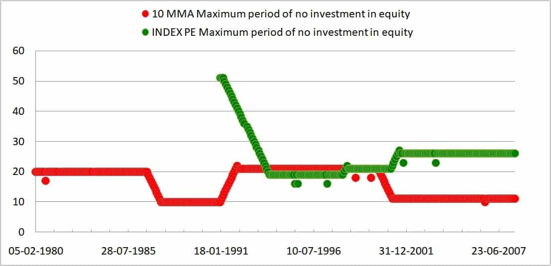 PE 10mma months max no eqty - Market Timing With Ten Month Moving Average: Tactical Asset Allocation Backtest Part 2