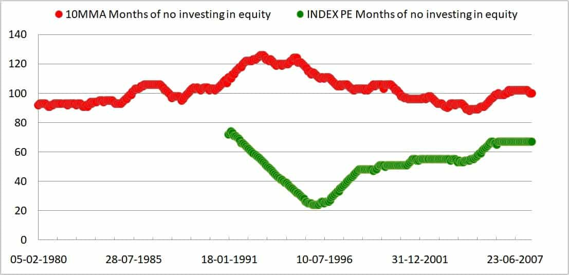 PE 10mma months no eqty - Market Timing With Ten Month Moving Average: Tactical Asset Allocation Backtest Part 2