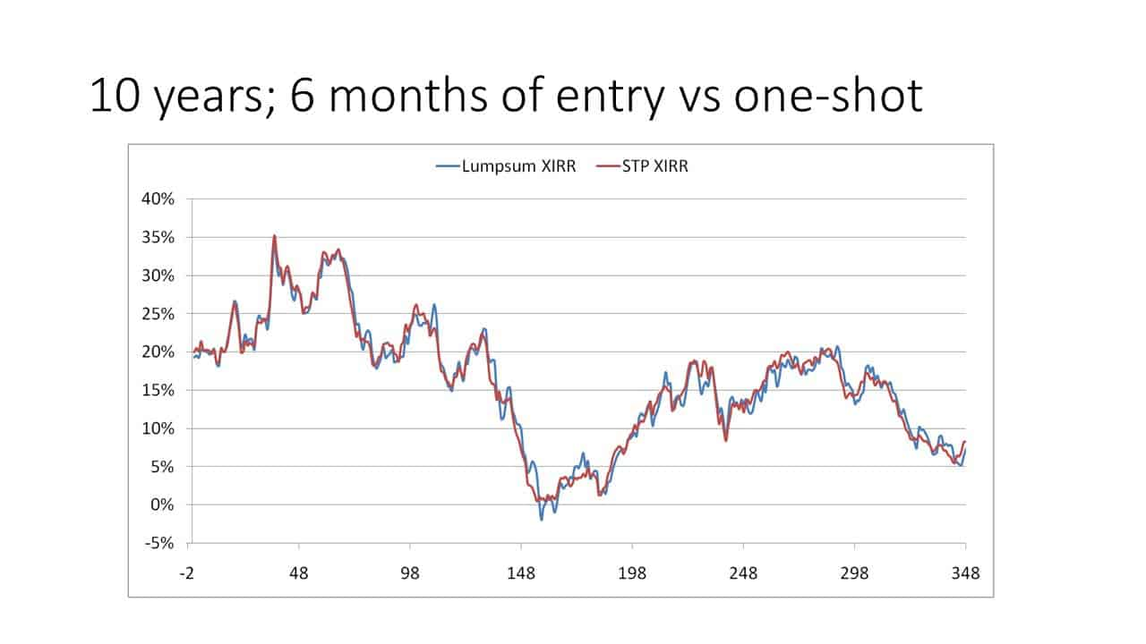 Slide1 - Investing a lump sum in one-shot vs gradually (STP) in an equity mutual fund (backtest results)