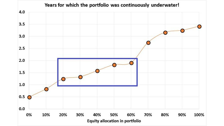 Slide11 - How much equity should I hold in my portfolio?