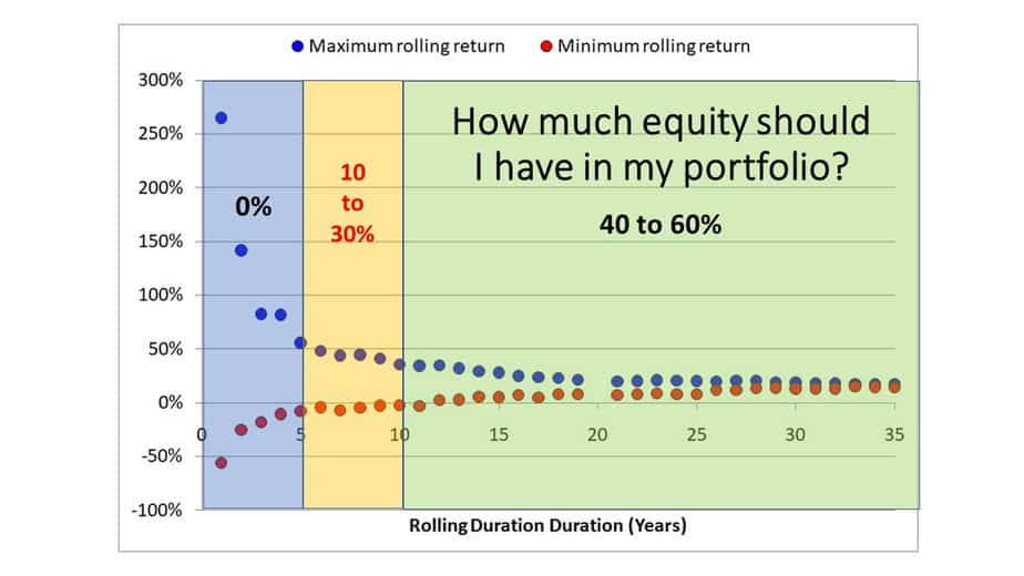 Slide14 - How much equity should I hold in my portfolio?