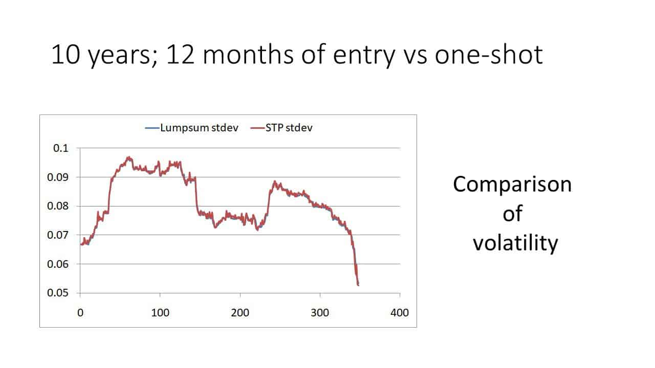 Slide4 - Investing a lump sum in one-shot vs gradually (STP) in an equity mutual fund (backtest results)