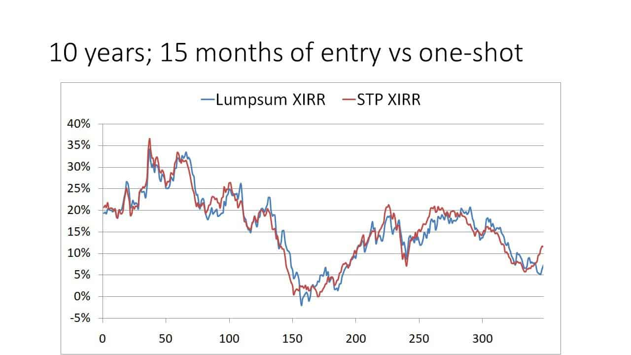 Slide5 - Investing a lump sum in one-shot vs gradually (STP) in an equity mutual fund (backtest results)
