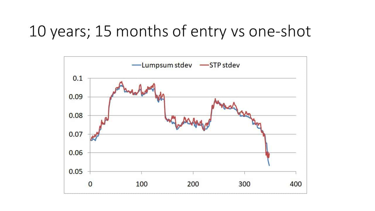 Slide6 1 - Investing a lump sum in one-shot vs gradually (STP) in an equity mutual fund (backtest results)