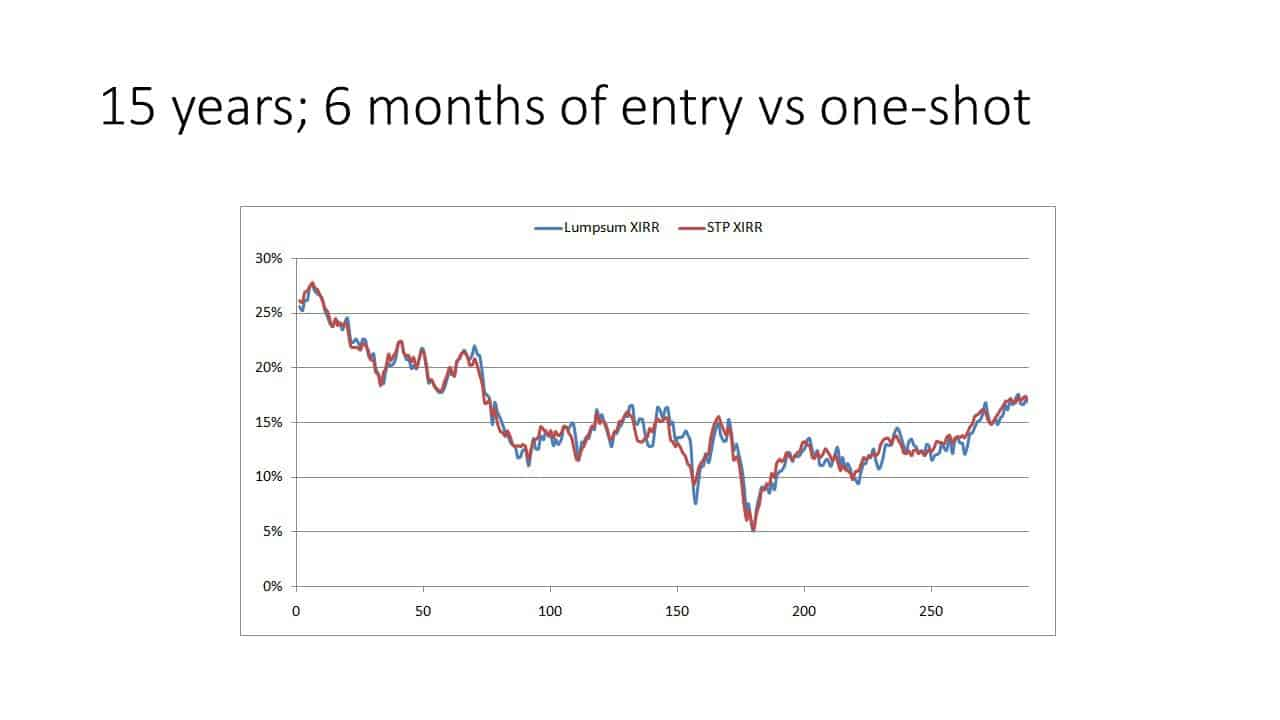 Slide7 1 - Investing a lump sum in one-shot vs gradually (STP) in an equity mutual fund (backtest results)