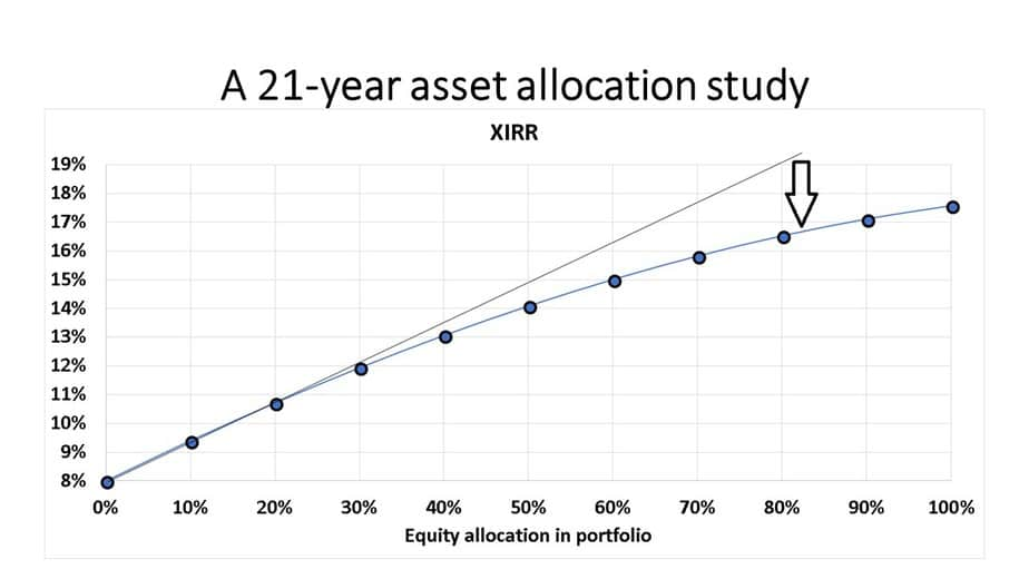 Slide7 - How much equity should I hold in my portfolio?