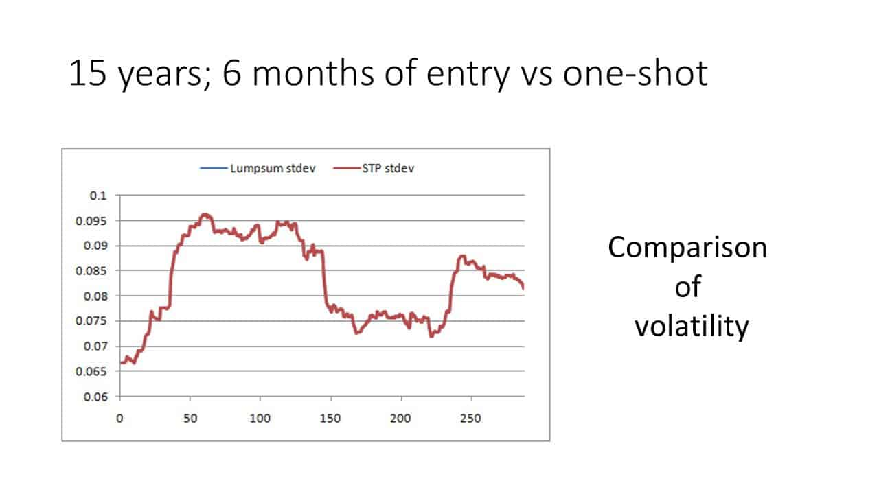 Slide8 1 - Investing a lump sum in one-shot vs gradually (STP) in an equity mutual fund (backtest results)