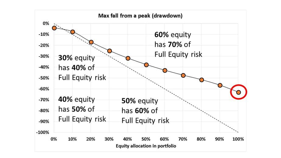 Slide8 - How much equity should I hold in my portfolio?