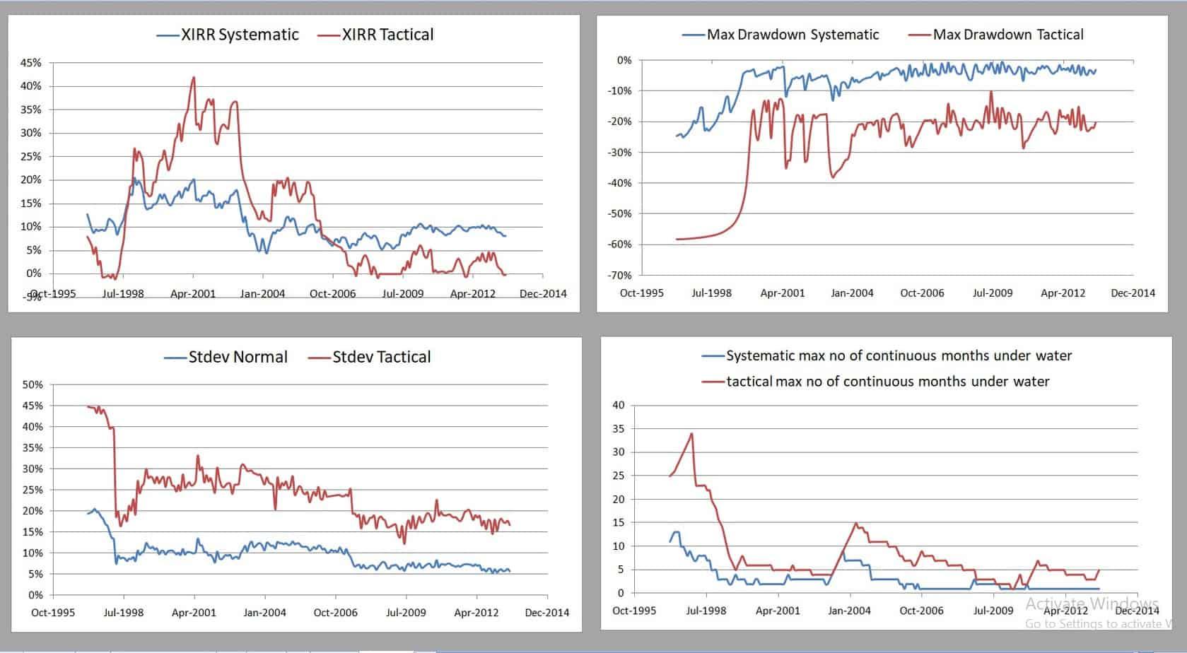 TAA Mfs 10MMA 30 70 5Y - Tactical Asset Allocation Backtest Part 3: Short-Term Vs Long-Term