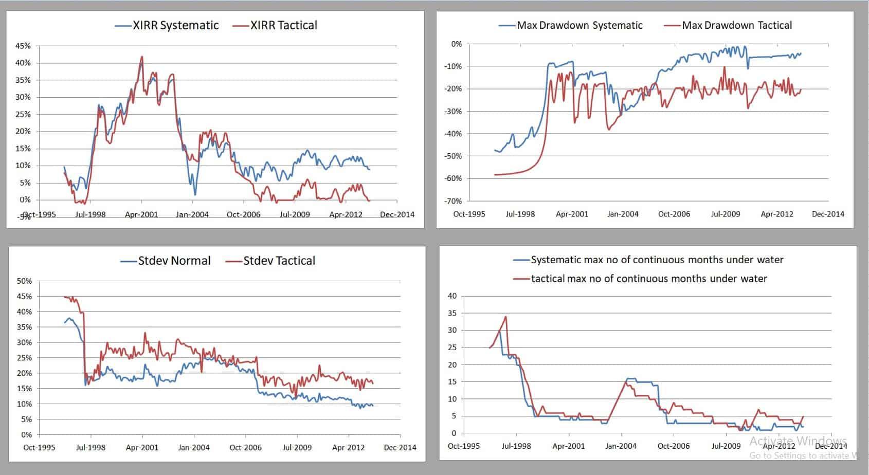 TAA Mfs 10MMA 70 30 5Y - Tactical Asset Allocation Backtest Part 3: Short-Term Vs Long-Term