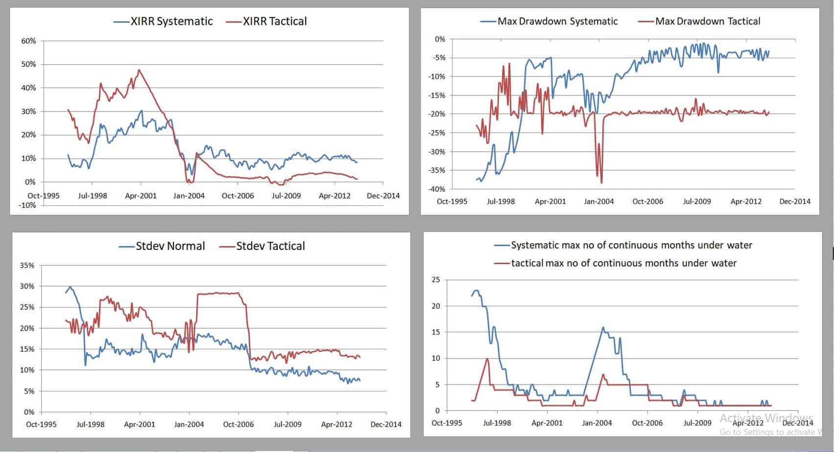 TAA Mfs PE 50 50 5Y - Tactical Asset Allocation Backtest Part 3: Short-Term Vs Long-Term