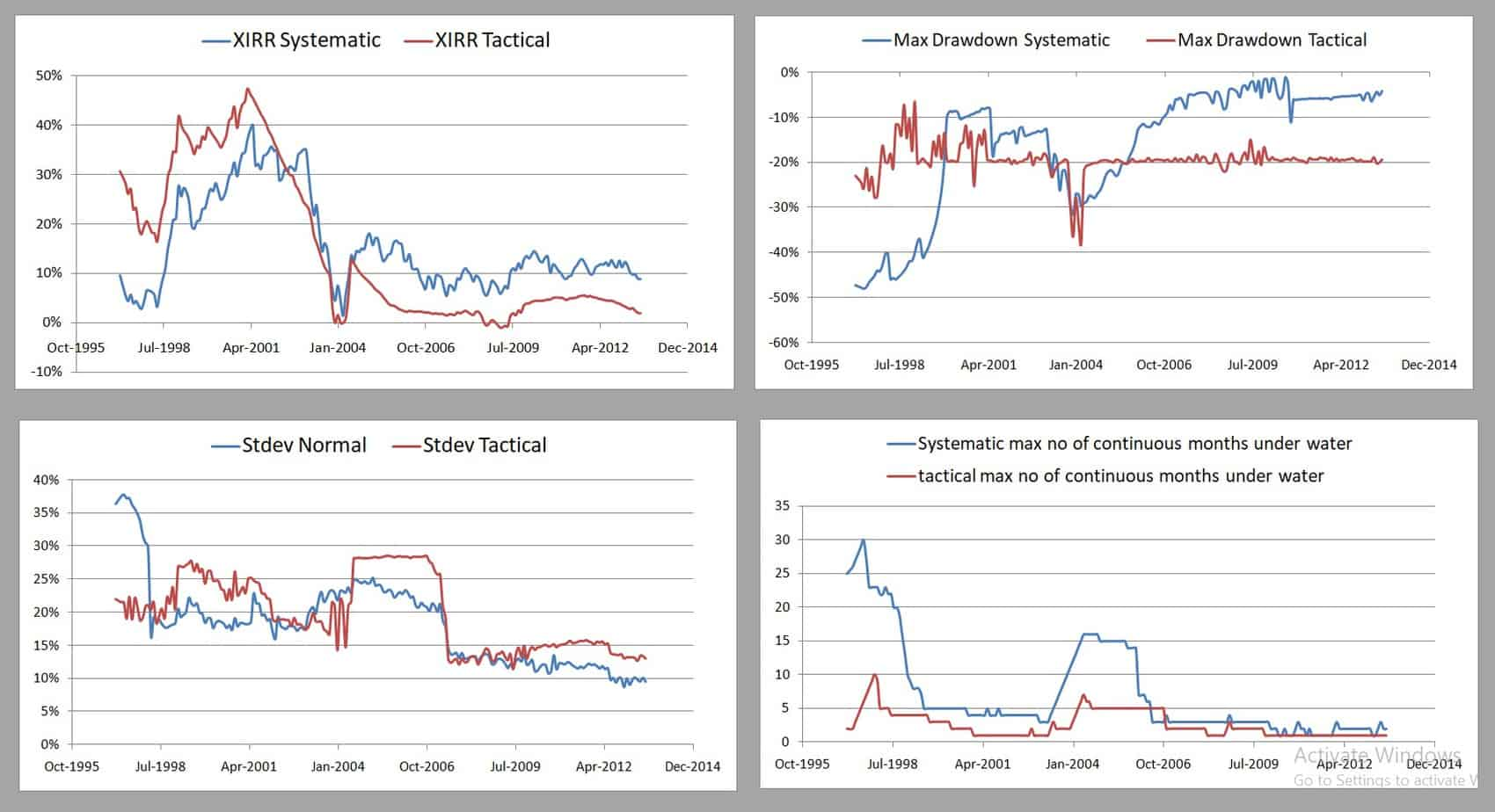 TAA Mfs PE 70 30 5Y - Tactical Asset Allocation Backtest Part 3: Short-Term Vs Long-Term