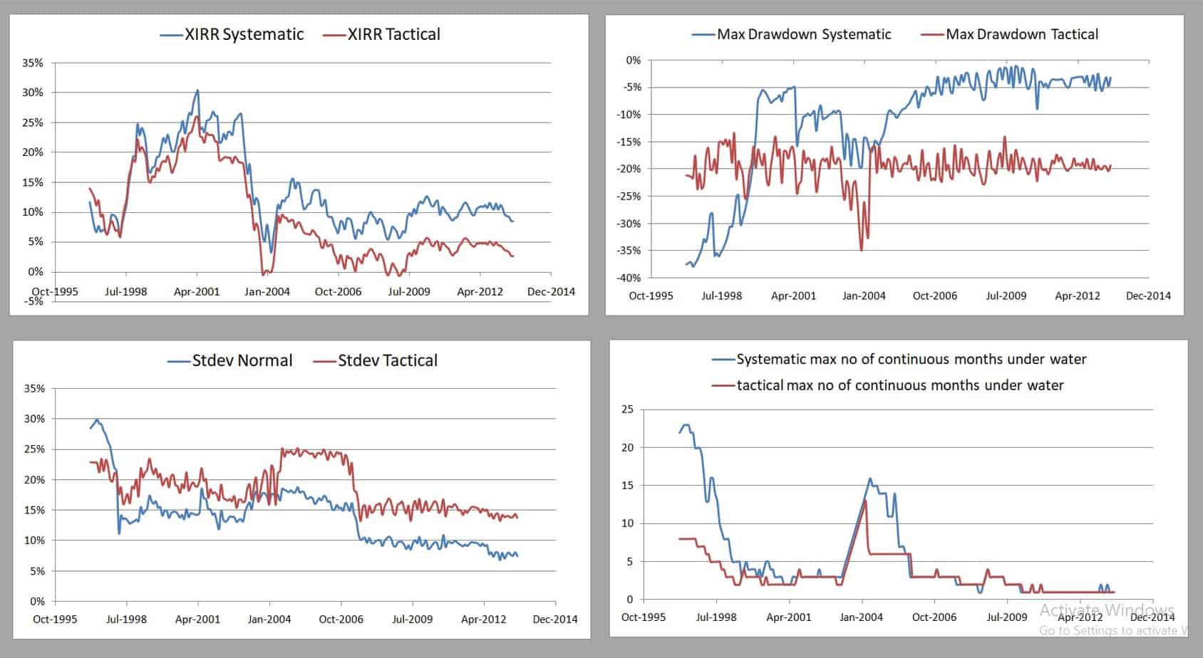 TAA Mfs PE FT Dynamic 50 50 5Y - Tactical Asset Allocation Backtest Part 3: Short-Term Vs Long-Term