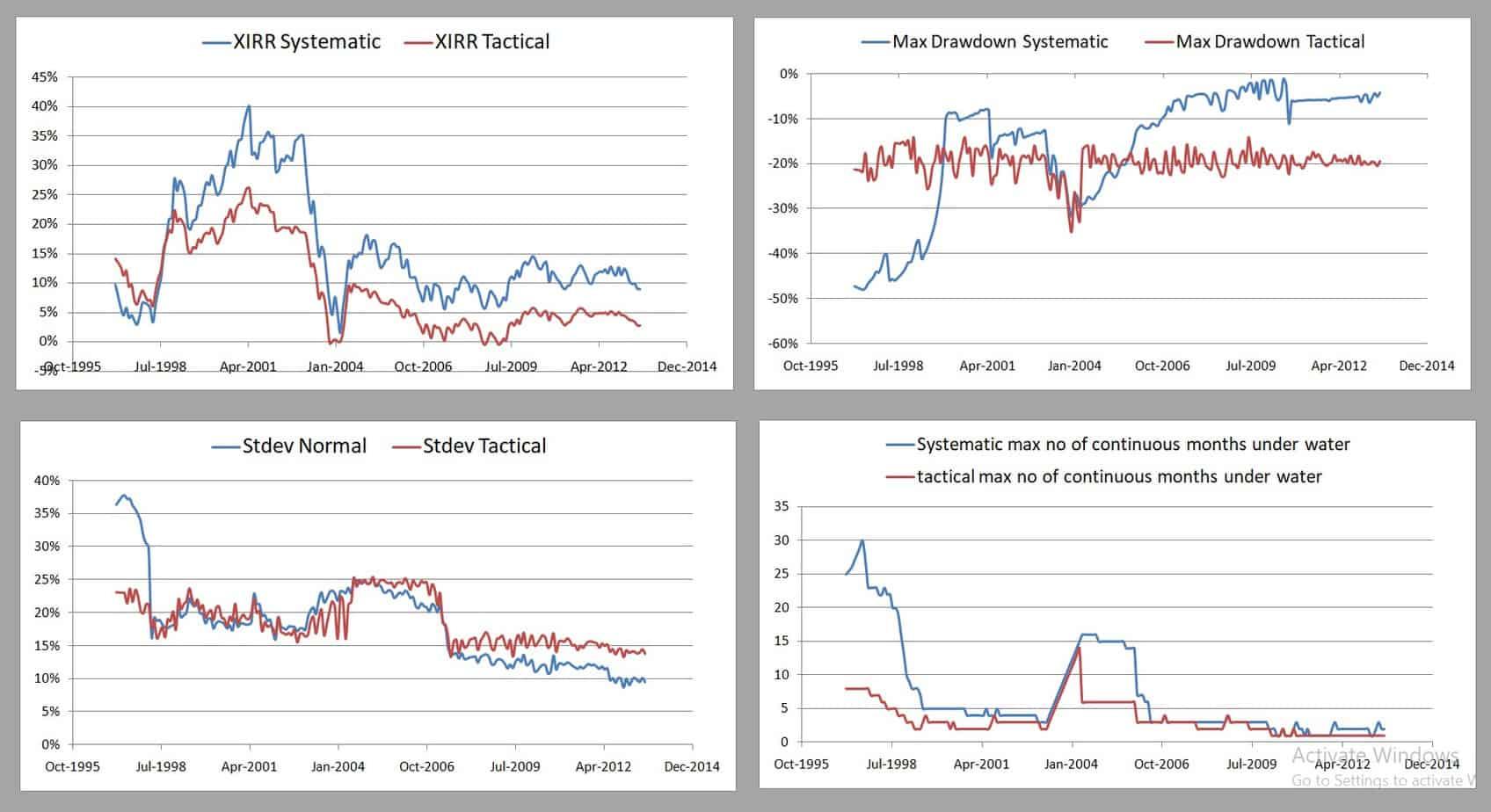 TAA Mfs PE FT Dynamic 70 30 5Y - Tactical Asset Allocation Backtest Part 3: Short-Term Vs Long-Term