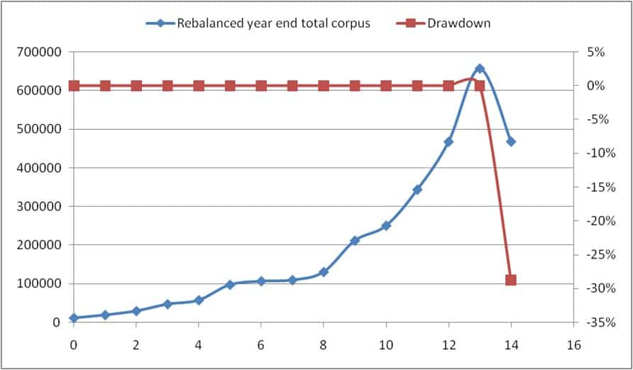 drawdown 1 - Why we need to gradually pull out of equity investments well before we need the money!