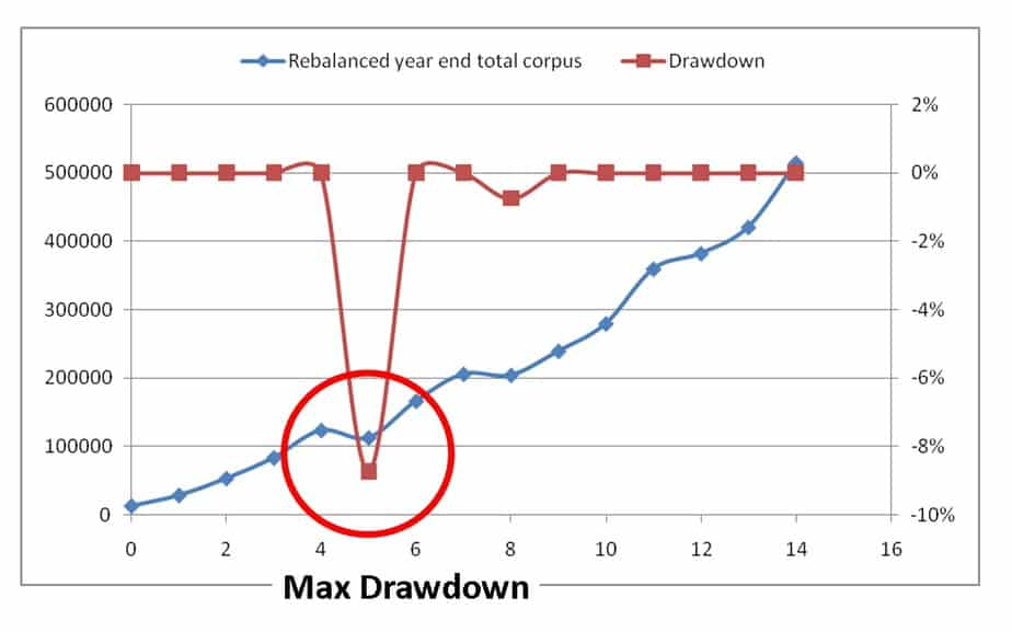 drawdown 2 3 - Why we need to gradually pull out of equity investments well before we need the money!