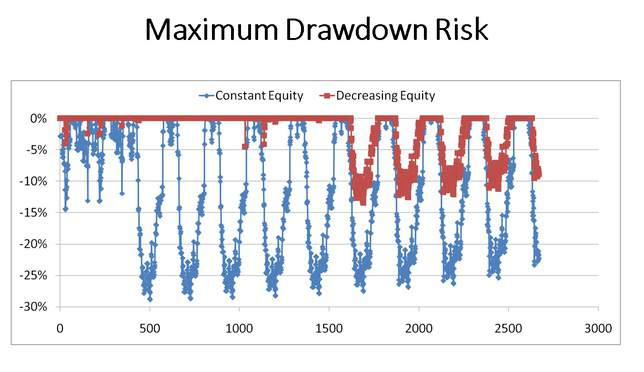 drawdown 3 2 - Why we need to gradually pull out of equity investments well before we need the money!