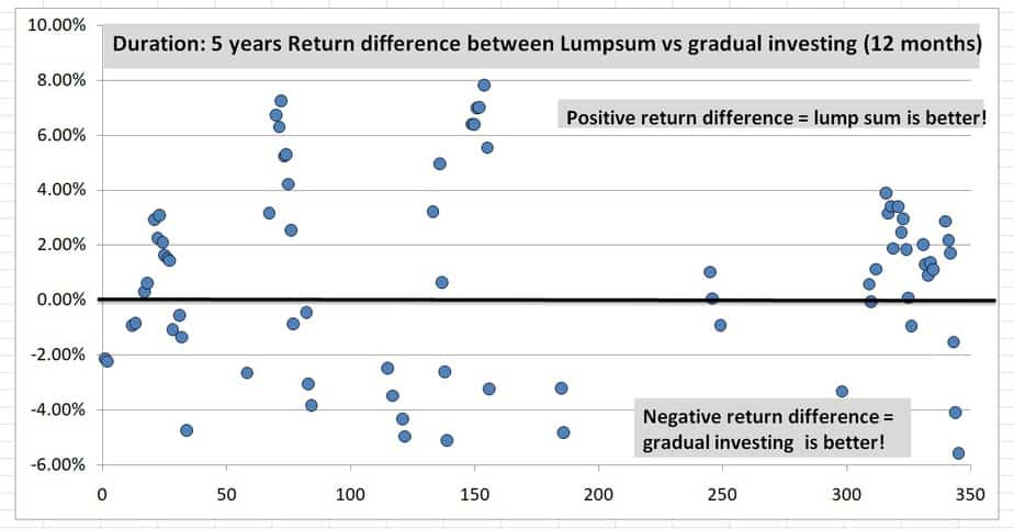 5Y 12m difference - When market is at an all-time high, how should a lump sum be invested? One-shot or gradually?