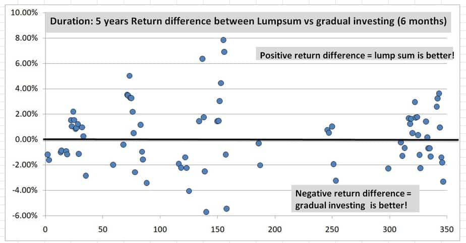 5Y 6m difference - When market is at an all-time high, how should a lump sum be invested? One-shot or gradually?