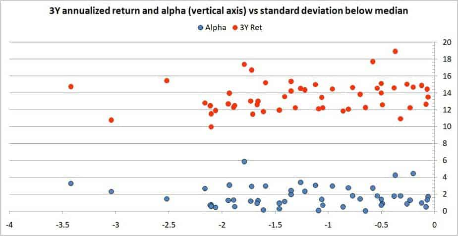alpha 3 - A list of equity mutual funds with low risk and good returns