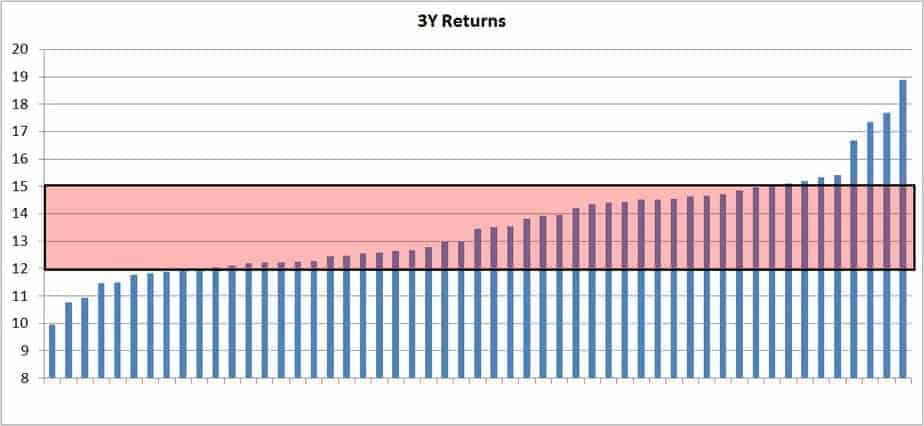 alpha 4 - A list of equity mutual funds with low risk and good returns