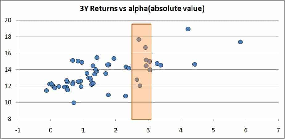 alpha 5 - A list of equity mutual funds with low risk and good returns