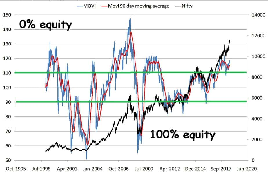 market timing with movi index