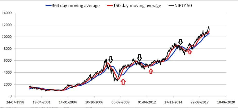 moving average crossover method chart one