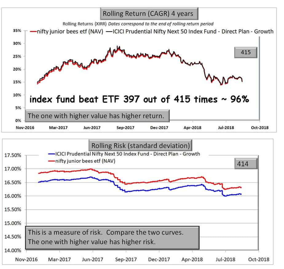 ICICI NN50 junior bees 4Y NAV - What is the best way to invest in Nifty Next 50 Index?