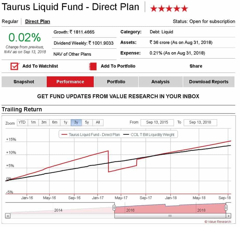 Taurus Liquid Fund last 3Y with credit risk NAV fall