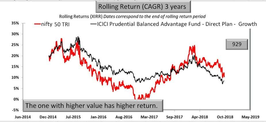 ICICI Prudential Balanced Advantage Fund vs Nifty 50 Rolling returns
