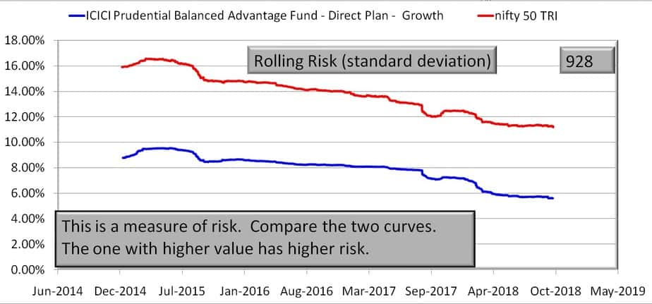 ICICI Prudential Balanced Advantage Fund vs Nifty 50 Rolling risk