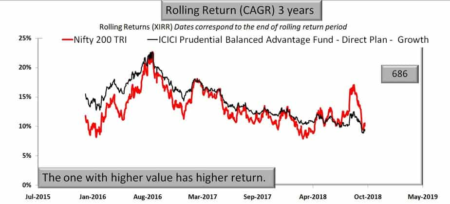 ICICI Prudential Balanced Advantage Fund vs Nifty 200