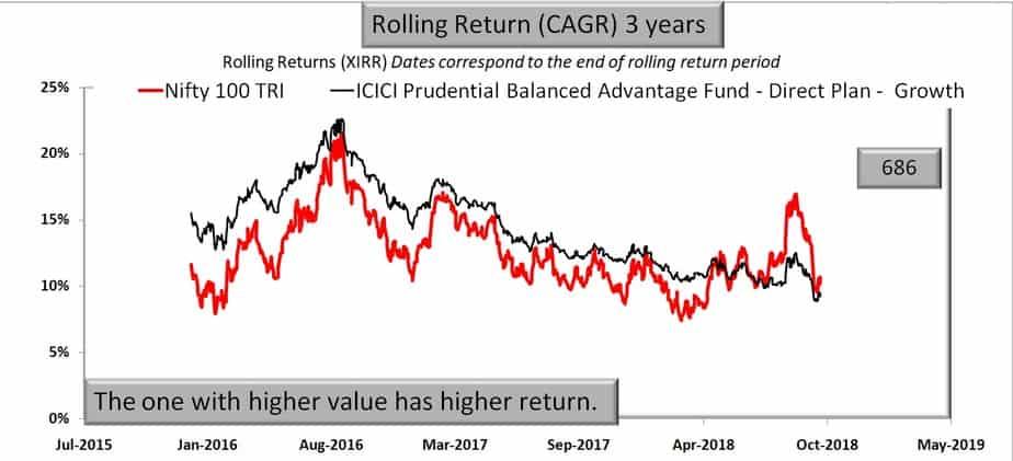 ICICI Prudential Balanced Advantage Fund vs Nifty 100