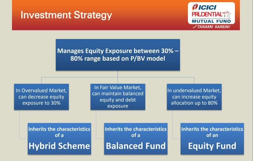 ICICI Prudential Balanced Advantage Fund: Investment strategy