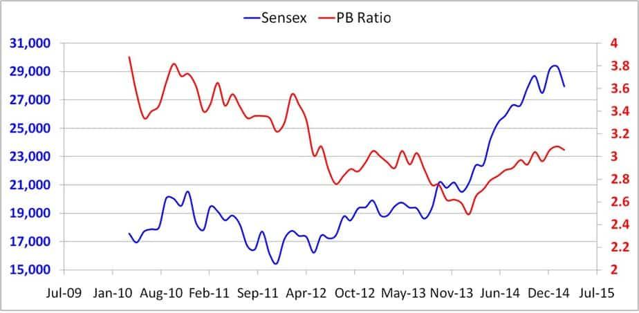 Sensex closing price and PB ratio