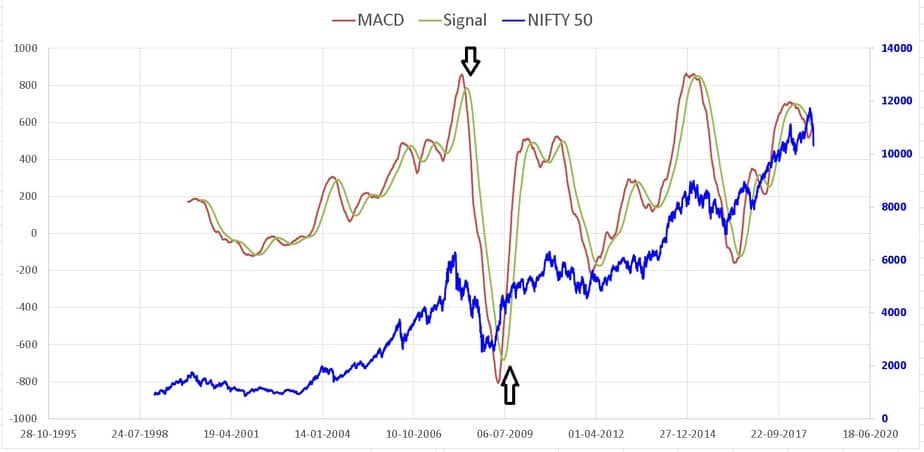nifty moving average convergence divergence