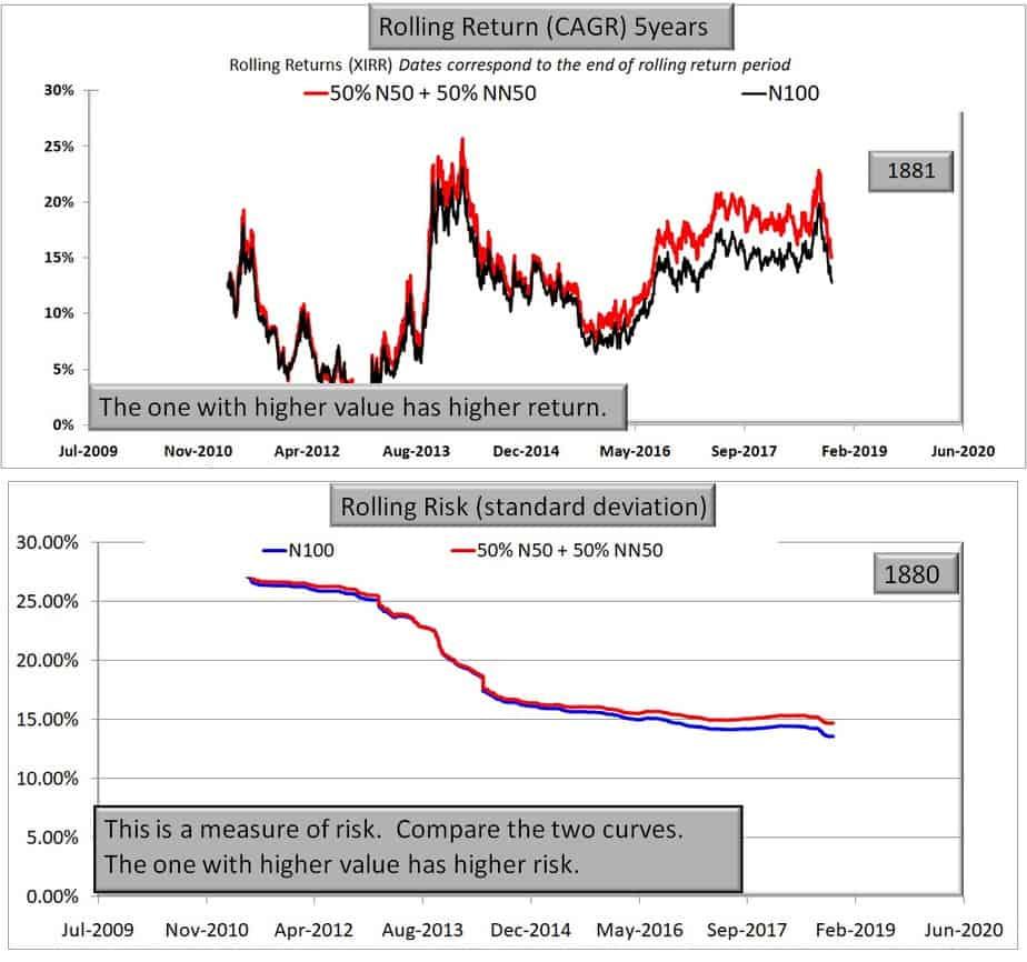 50% Nifty 50 and 50% Nifty Next 50 vs Nifty 100 5 year data