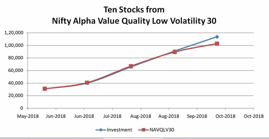Ten stocks from NIFTY Alpha Quality Value Low-Volatility 30