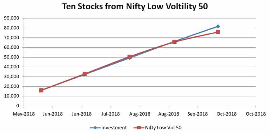 Ten stocks from Nifty Low Volatility 50