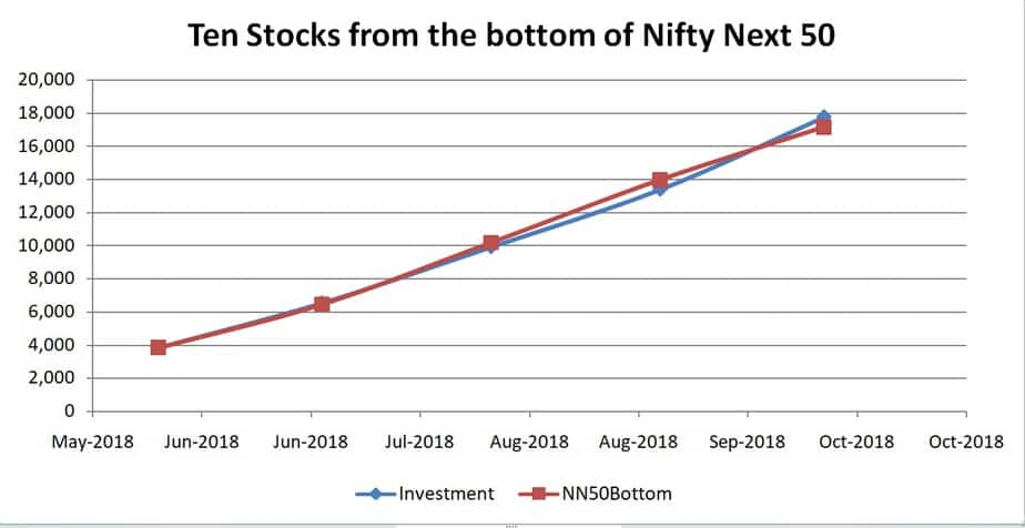 Ten stocks from the bottom of Nifty Next 50