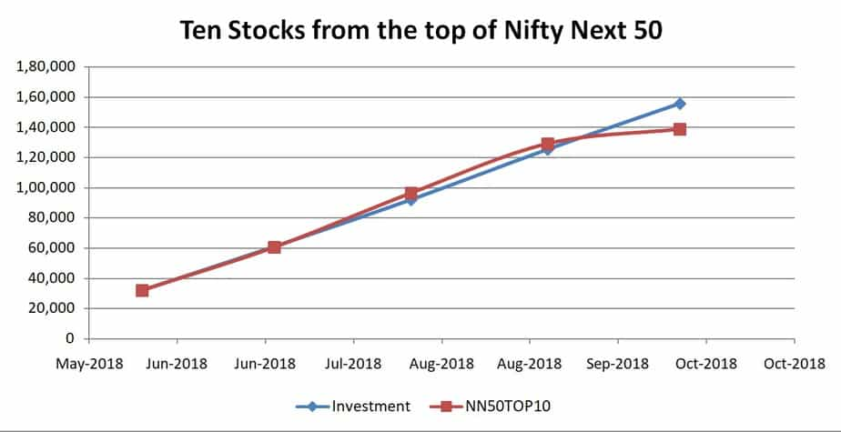 Ten stocks from the top of Nifty Next 50