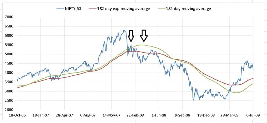simple moving average vs exponential moving average
