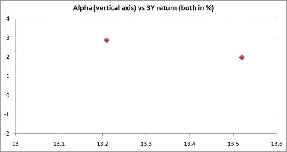 Another closer look of 3Y alpha vs 3Y returns of large cap mutual funds