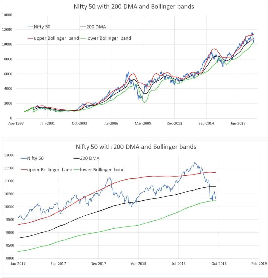 Bollinger Bands: Market Analysis October 2018