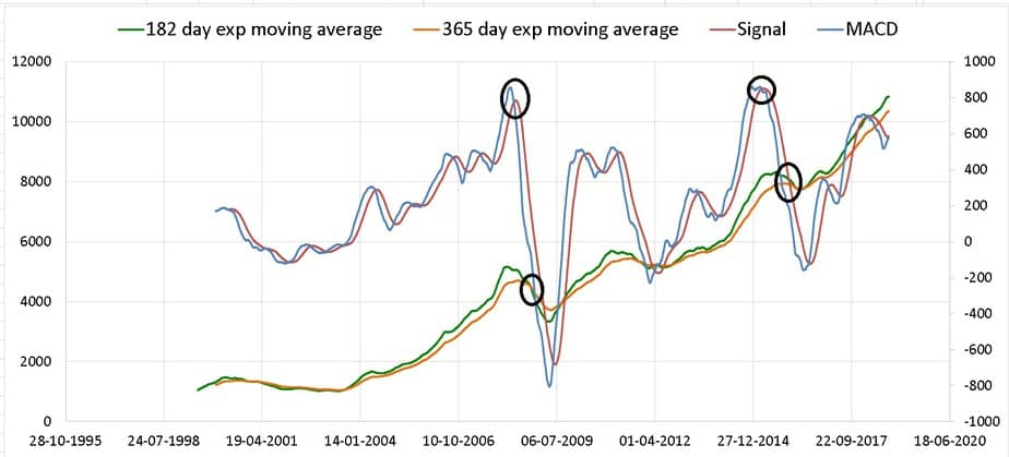 exponential moving average vs MACD