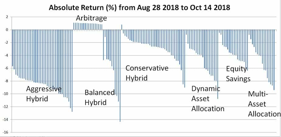 Category-wise fall in hybrid funds